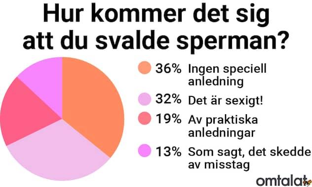 Vad smakar spermier